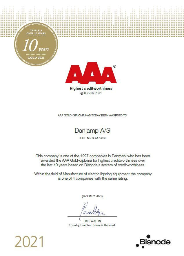 AAA – Highest credit worthiness